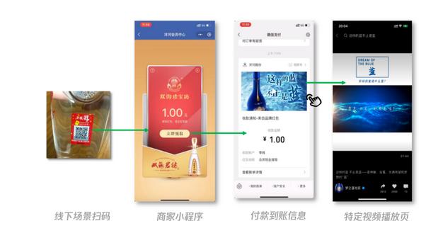 「 品牌红包 」能力,借助高红包玩法,强化产品触达,联动线上线下进行推广